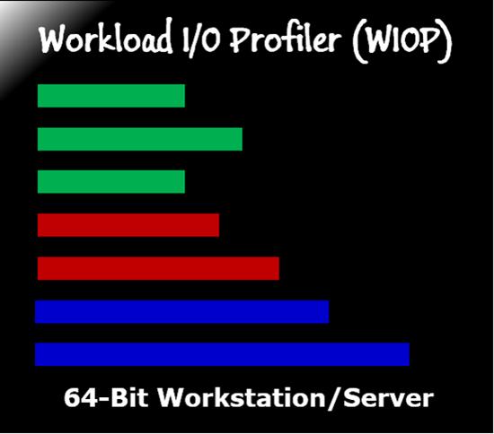 hIOmon WIOP 64-bit Workstation/Server Version